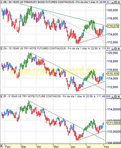 Estrategia bonos USA ZB 30 años, ZN 10 años y ZF 5 años (4 agosto 2008)