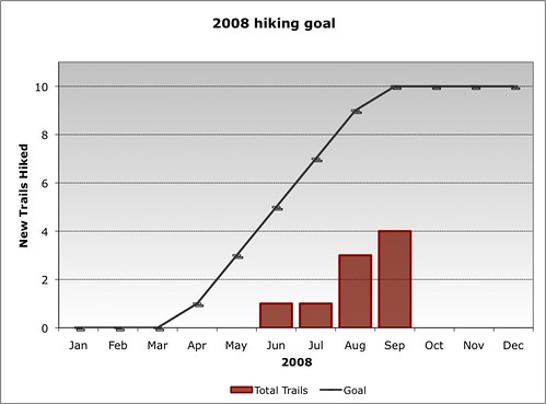 2008 Hiking Goal (as of Q3)