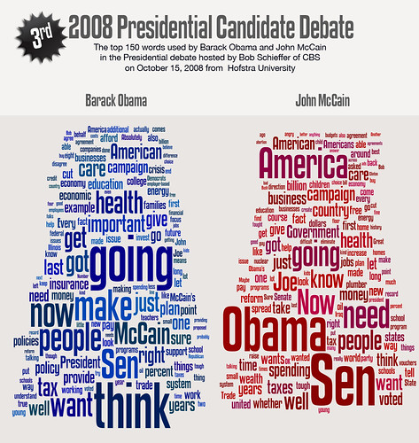 Top 150 words spoken at the 3rd Obama-McCain presidential candidate debate