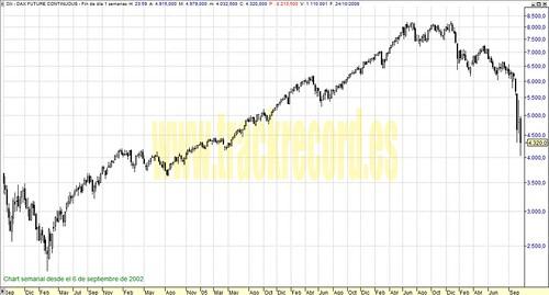 Dax30 (futuro continuo) perspectiva en semanal (de 6 septiembre 2002 a 24 octubre 2008)