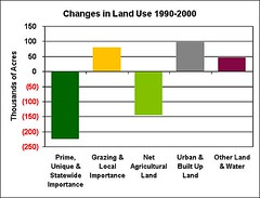 farmland loss in green, suburban expansion in gray (by: AFT)