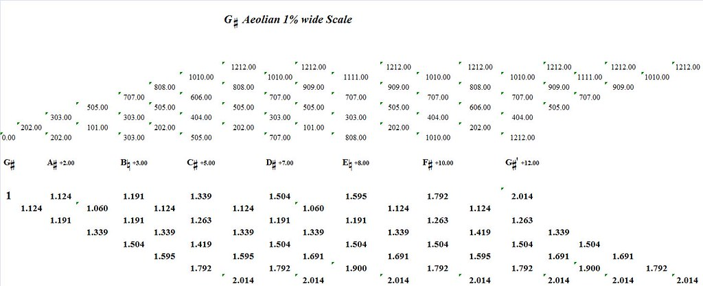GSharpAeolian1PercentWide-interval-analysis