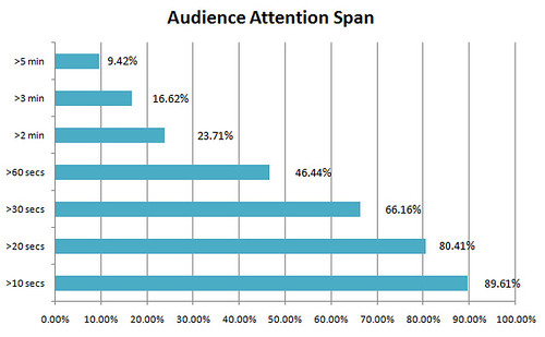 Audience Dropoff of a Typical Web Video