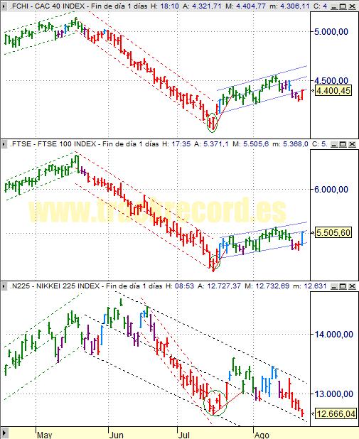 Estrategia índices Europa CAC 40 y FTSE 100 y Asia Nikkei 225 (25 agosto 2008)