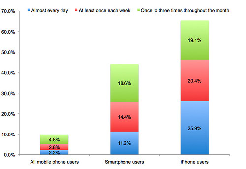 Mobile search usage -- comscore August 2008