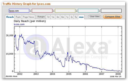 Alexa Lycos Chart