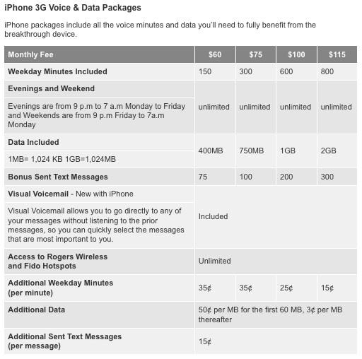 [rogers-iphone-3g.jpg]