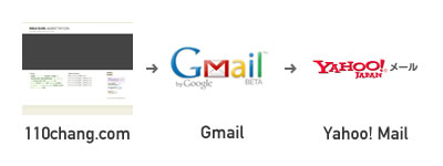 mail_transfer