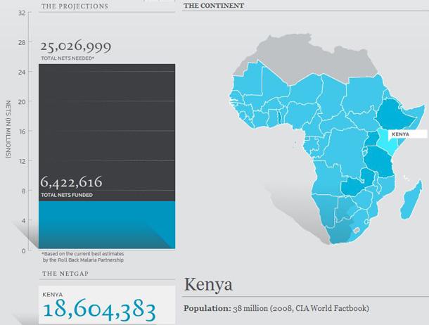 Redes de cama contra la malaria - Kenia