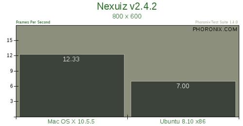 Mac OS X 10.5.5 vs. Ubuntu 8.10 --评测