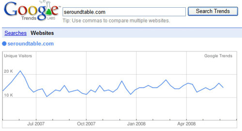 Google Trends for Web Sites