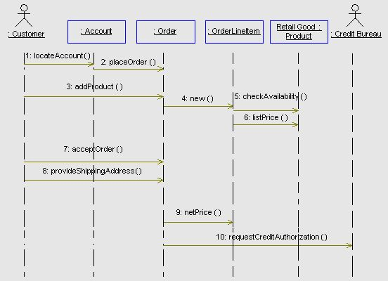 Logical Obeject Model Example: Sequence Diagram Descriptions