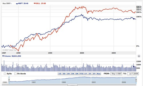 Microsoft VS Dell Computer Stock 10years