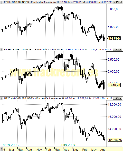 Perspectiva Semanal índices Europa CAC 40 y FTSE 100 y Asia Nikkei 225 (12 septiembre 2008)
