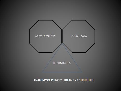 PRINCE 2 STRUCTURE