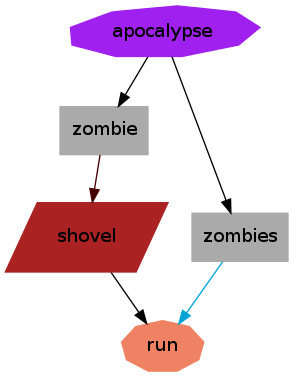 Zombie-Shovel-Run Graph