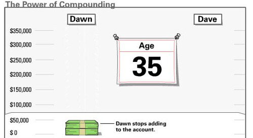 How Compounding Gets You A Bigger Payoff