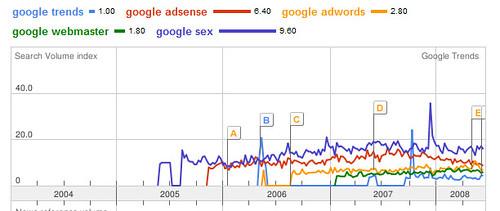 google-sex: picture google-sex by danielbroche