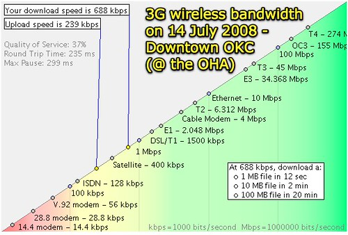 3G wireless bandwidth in downtown Oklahoma City