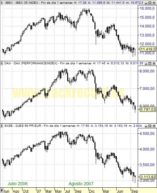 Perspectiva Semanal índices Europa Ibex 35, Dax Xetra 30 y DJ EuroStoxx 50 (3 octubre 2008)