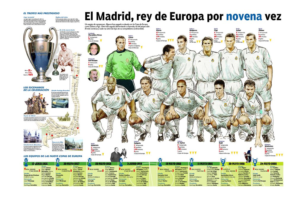 La novena del Real Madrid