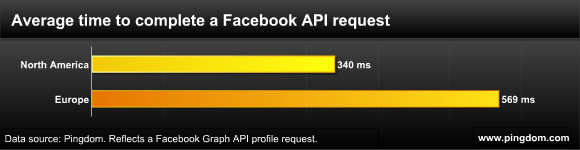 Average time to complete a Facebook API request