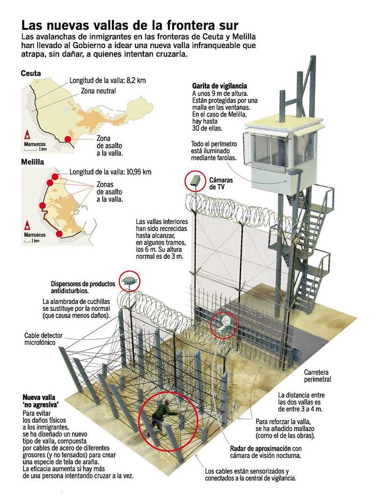 La nueva valla con Marruecos