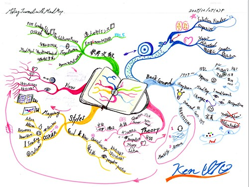 MindMap_journal by ken_ito