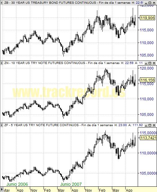 Perspectiva Semanal bonos USA ZB 30 años, ZN 10 años y ZF 5 años (3 octubre 2008)