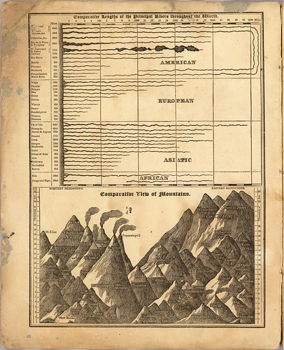 Comparative lengths of the principal rivers throughout the World. Comparative view of mountains. (Cumming) 1829