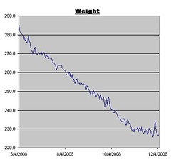 Weight Log for December 5, 2008