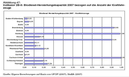 Biodiesel Herstellungskapazität