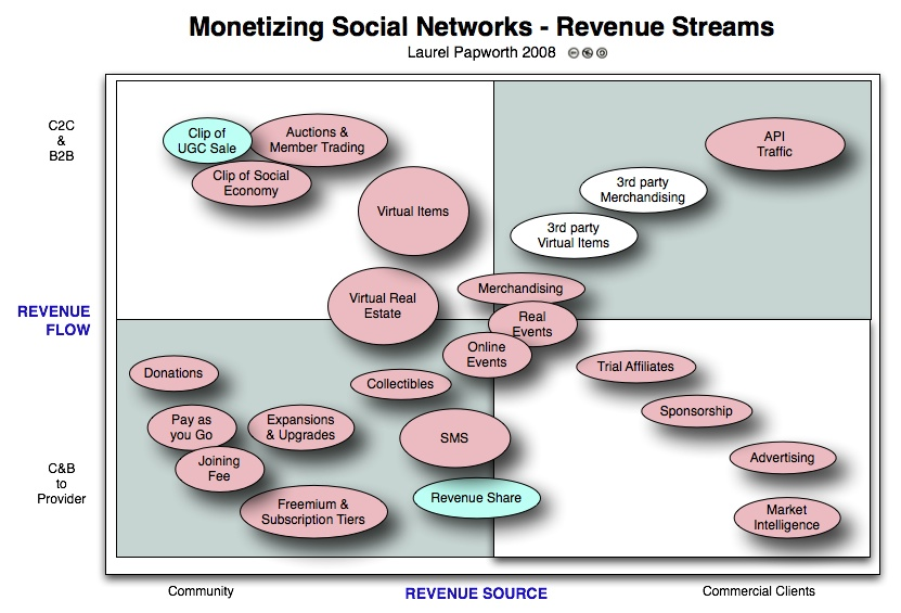 Monetizing Social Media Social Networks - Revenue Streams online communities