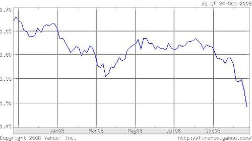 euro SFR chart