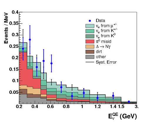 MiniBooNE antineutrino data fits background.