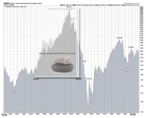 grafica-crisis-29-comparacion-crisis-actual-comparativa-de-bancos