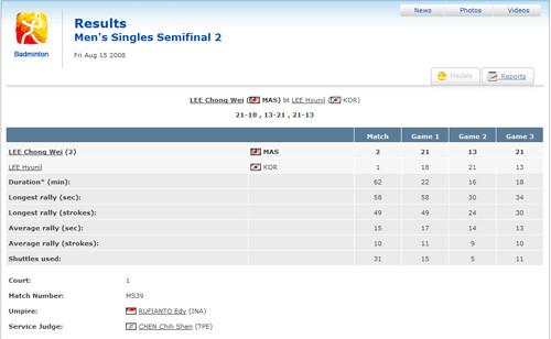 Lee Chong Wei vs Lee Hyunil - Badminton Beijing Olympic 2008 Result