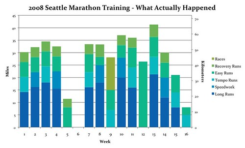 2008 Seattle Marathon Training - What Actually Happened