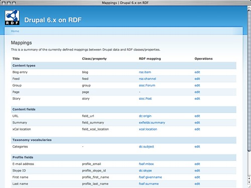 RDF mappings for Drupal