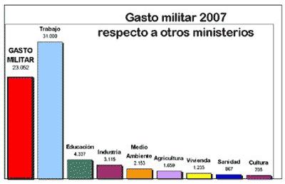 gasto-militar