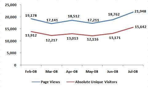 Site Statistics - July 2008