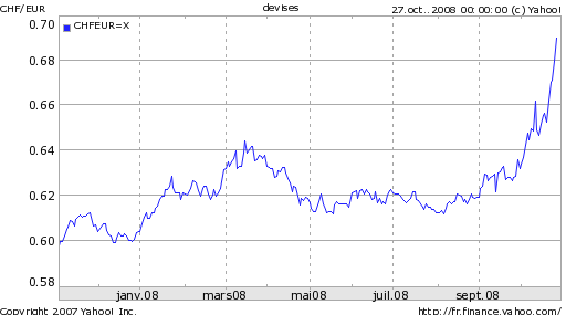 change francs suisse en euros