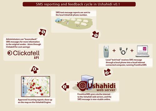 Der Kommunikations-Kreislauf auf Ushahidi