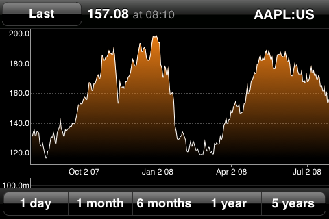 Bloomberg - Apple chart