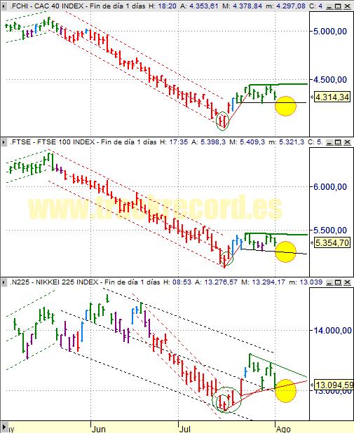 Estrategia índices Europa CAC 40 y FTSE 100 y Asia Nikkei 225 (4 agosto 2008)