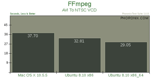 Mac OS X 10.5.5 vs. Ubuntu 8.10 --评测6