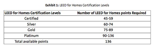 LEED for Home Certification Levels