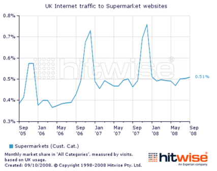 UK traffic to supermarkets