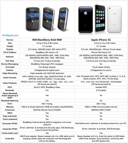 Blackberry Bold 9000 Vs. Apple iPhone 3G