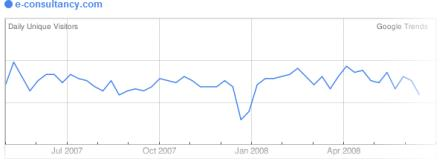 Google Trends E-consultancy